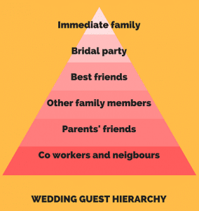 inviting wedding hierachy idea