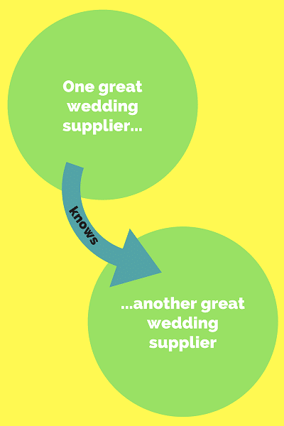 Wedding supplier tip