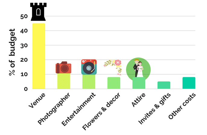 Wedding budget guide
